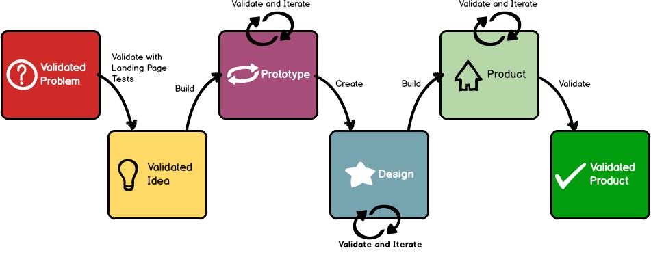 validate_product
